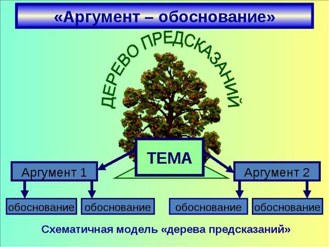 «Аргумент – обоснование» Схематичная модель «дерева предсказаний» Аргумент 1...