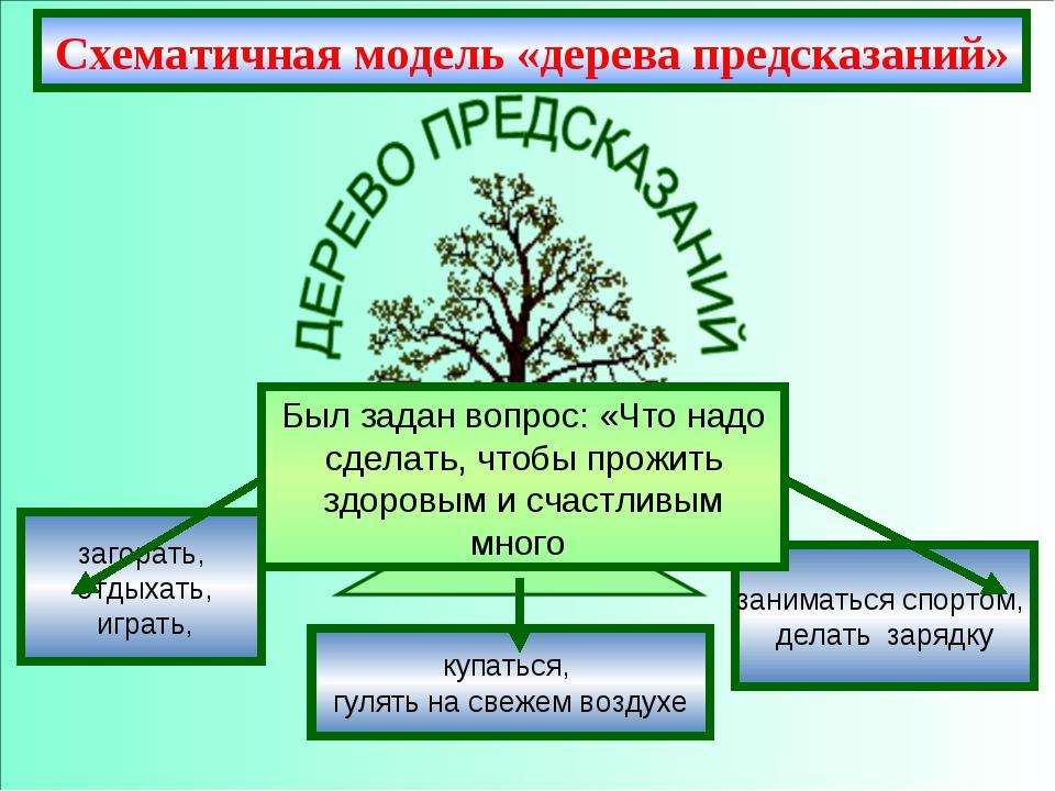 Схематичная модель «дерева предсказаний» заниматься спортом, делать зарядку к...
