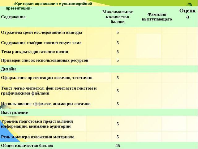 «Критерии оценивания мультимедийной презентации» СодержаниеМаксимальное коли...