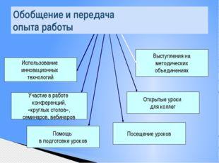Обобщение и передача опыта работы Использование инновационных технологий Учас