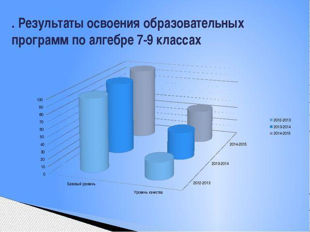 . Результаты освоения образовательных программ по алгебре 7-9 классах