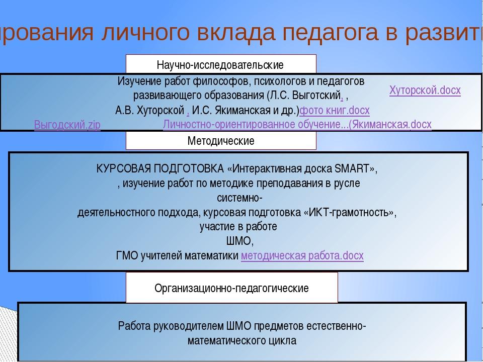 Условия формирования личного вклада педагога в развитие образования Работа ру...