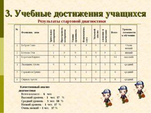 3. Учебные достижения учащихся Качественный анализ диагностики Всего в классе