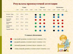 Результаты промежуточной аттестации Условные обозначения - высокий уровень (