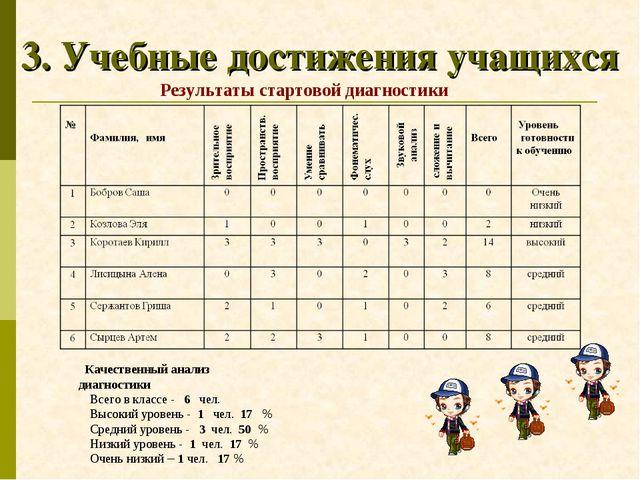 3. Учебные достижения учащихся Качественный анализ диагностики Всего в классе...