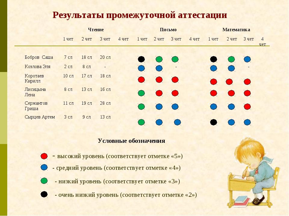 Результаты промежуточной аттестации Условные обозначения - высокий уровень (...