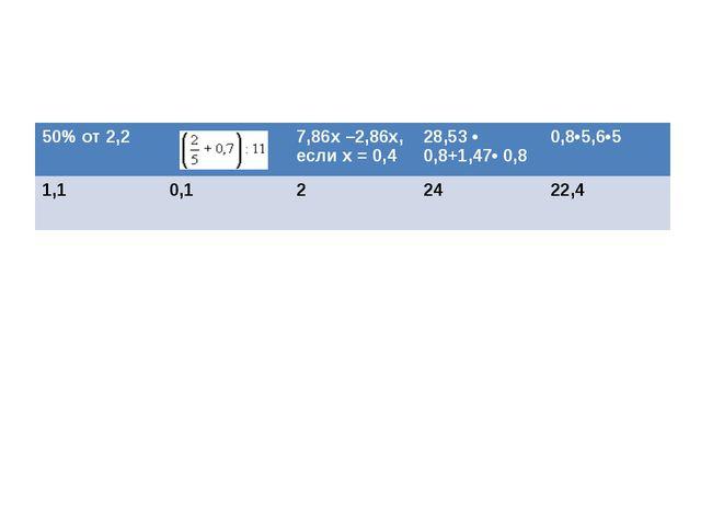 50% от 2,2 7,86x –2,86x, еслиx= 0,4 28,53 • 0,8+1,47• 0,8 0,8•5,6•5 1,1 0,1...