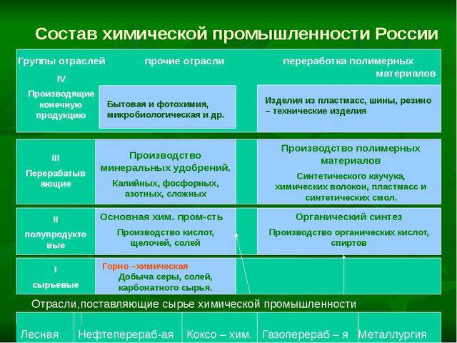 Состав химической промышленности России Группы отраслей прочие отрасли перера...