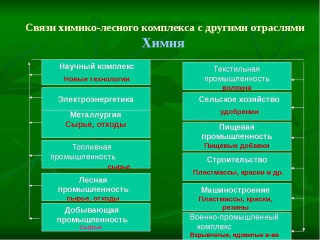 Связи химико-лесного комплекса с другими отраслями Химия Электроэнергетика Т...