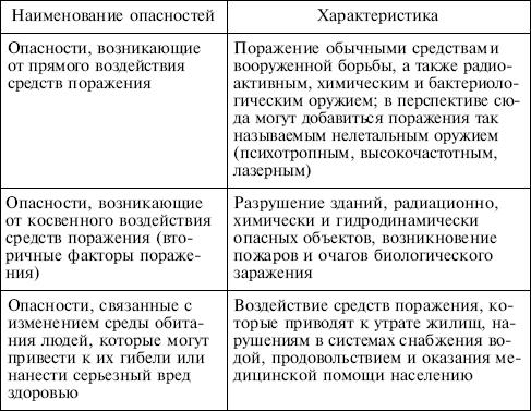 http://www.plam.ru/ucebnik/bezopasnost_zhiznedejatelnosti_uchebnoe_posobie/i_003.png