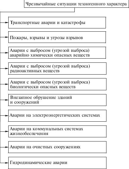 http://www.plam.ru/ucebnik/bezopasnost_zhiznedejatelnosti_uchebnoe_posobie/i_002.png