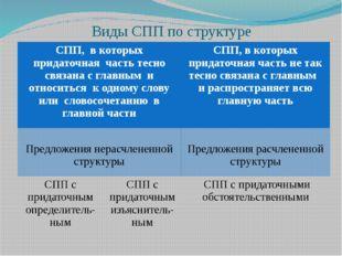 Виды СПП по структуре СПП,в которых придаточная часть тесно связана с главным