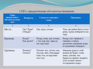 СПП с придаточными обстоятельственными Типы придаточных обстоятельствен-ных В