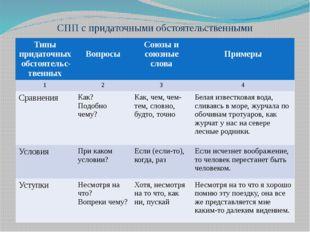 СПП с придаточными обстоятельственными Типы придаточных обстоятельс-твенных В