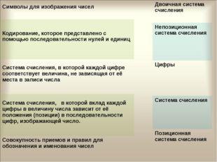 Символы для изображения чисел Кодирование, которое представлено с помощью пос