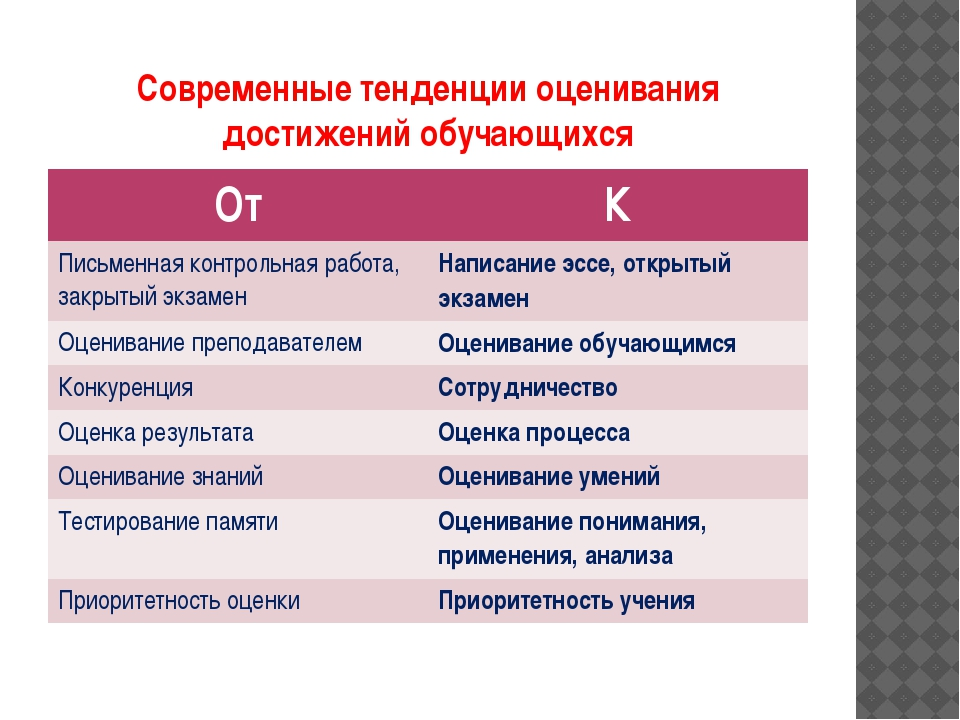 Современные тенденции оценивания достижений обучающихся От К Письменная контр...
