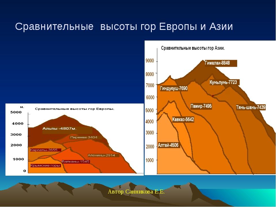 Сравнительные высоты гор Европы и Азии Автор Санникова Е.Е.