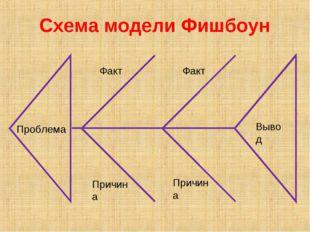 Проблема Вывод Факт Причина Факт Причина Схема модели Фишбоун