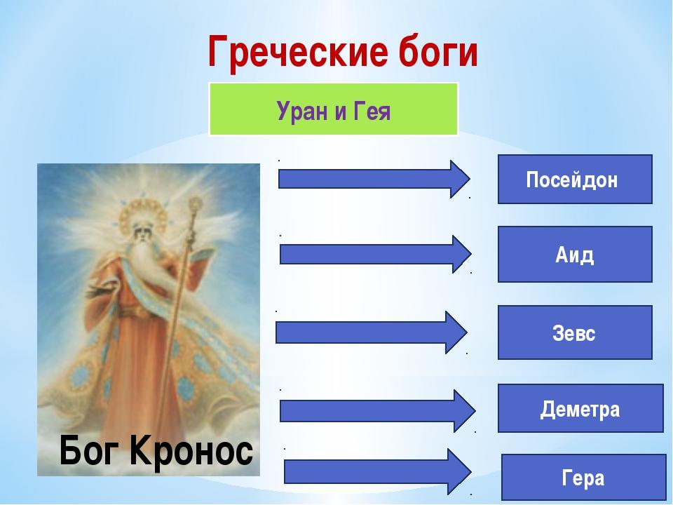 Греческие боги Уран и Гея Бог Кронос Посейдон Аид Зевс Деметра Гера В далекие...