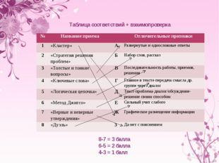 8-7 = 3 балла 6-5 = 2 балла 4-3 = 1 балл Таблица соответствий + взаимопроверк