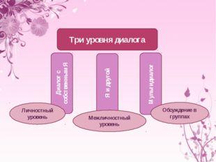 Три уровня диалога Диалог с собственным Я Мультидиалог Я и другой Личностный