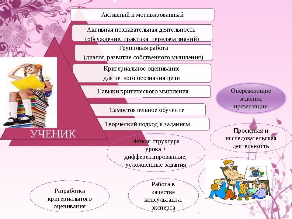 Проектная и исследовательская деятельность Четкая структура урока + дифферен...