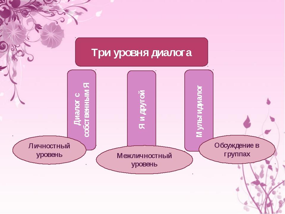 Три уровня диалога Диалог с собственным Я Мультидиалог Я и другой Личностный...