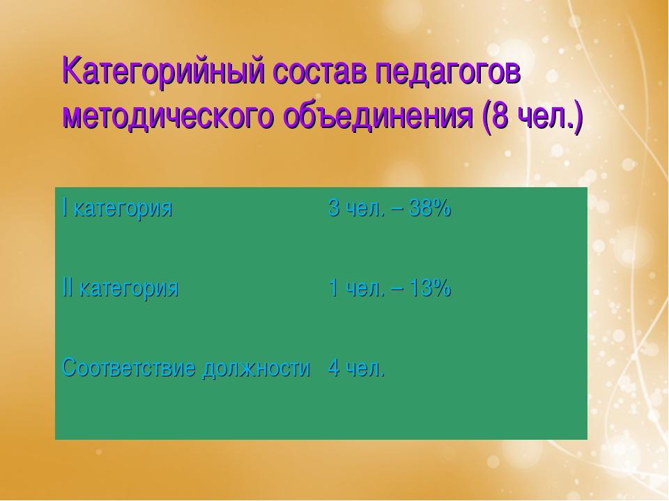Категорийный состав педагогов методического объединения (8 чел.) I категория...