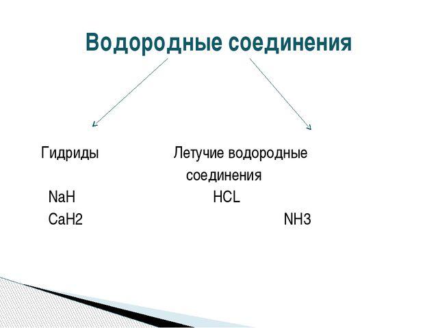Гидриды Летучие водородные соединения NaH HCL CaH2 NH3 Водородные соединения