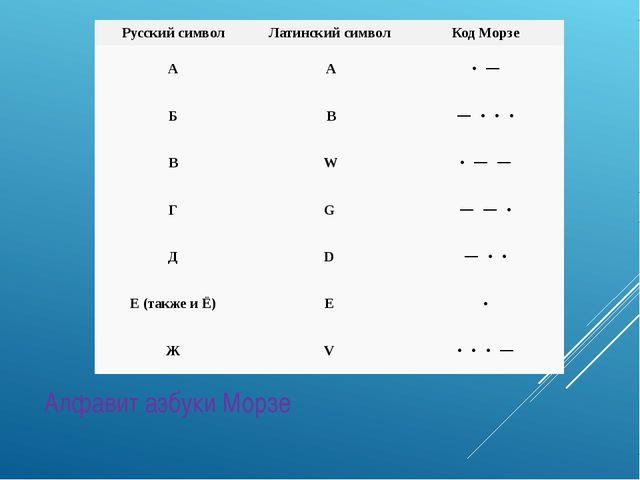 Алфавит азбуки Морзе Русский символ Латинский символ Код Морзе A A ·− Б B...