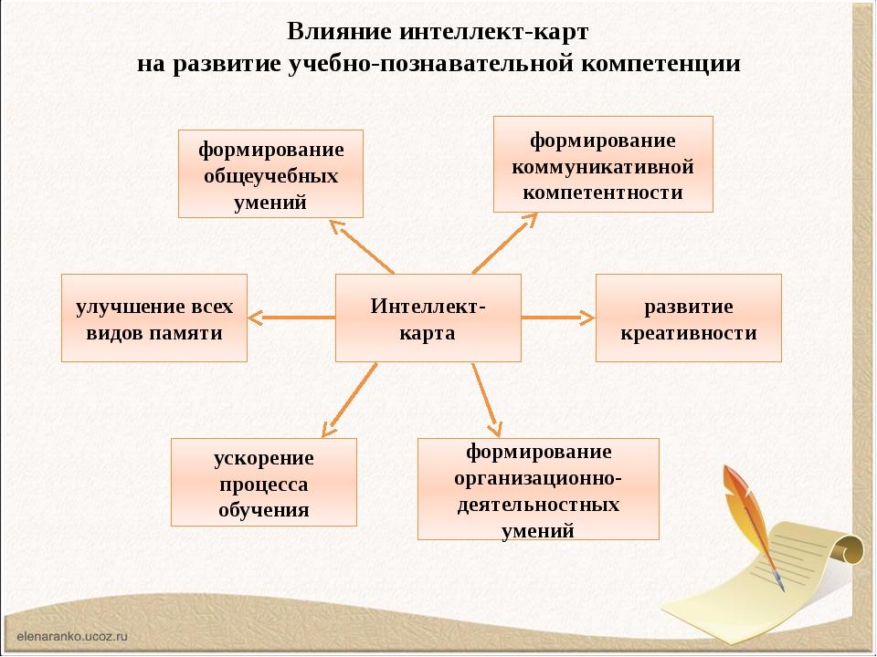 Влияние интеллект-карт на развитие учебно-познавательной компетенции Интеллек...
