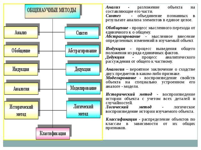 Анализ - разложение объекта на составляющие его части. Синтез - объединение п...