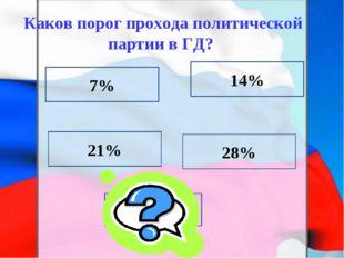 7% Каков порог прохода политической партии в ГД? 21% 28% 7% 14% 7%