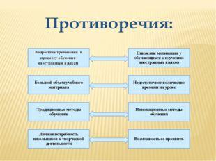 Возросшие требования к процессу обучения иностранным языкам Инновационные мет