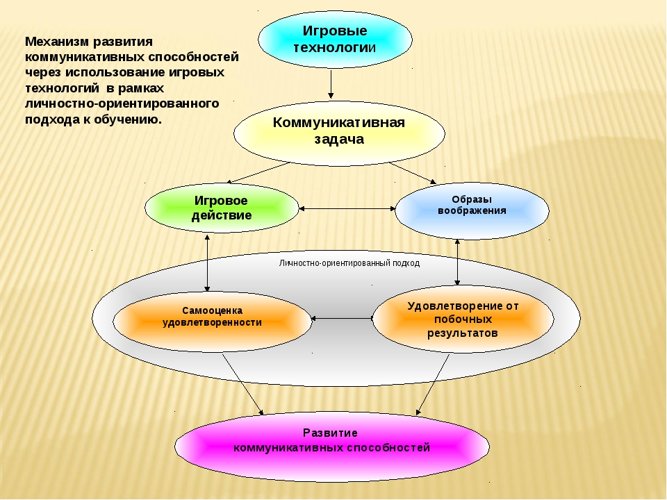 Личностно-ориентированный подход Механизм развития коммуникативных способнос...