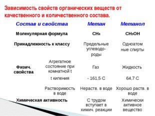 Зависимость свойств органических веществ от качественного и количественного с