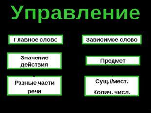 Главное слово Зависимое слово Значение действия Предмет Разные части речи Сущ