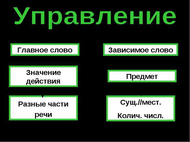 Главное слово Зависимое слово Значение действия Предмет Разные части речи Сущ...