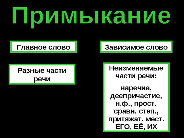 Главное слово Зависимое слово Разные части речи Неизменяемые части речи: наре...