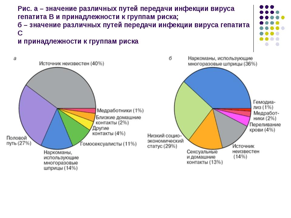 Рис. а – значение различных путей передачи инфекции вируса гепатита B и прина...