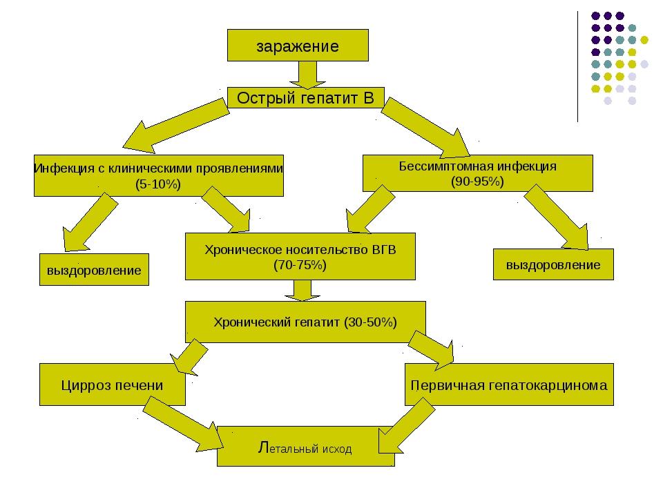 заражение Острый гепатит В Инфекция с клиническими проявлениями (5-10%) Бесси...
