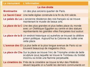 Le monumentL'information La rive droite MontmartreUn des plus anciens quar