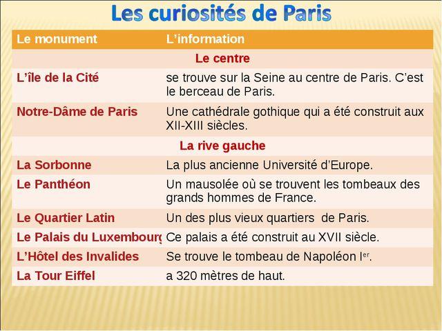 Le monumentL'information Le centre L'île de la Citése trouve sur la Seine...