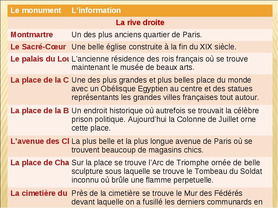Le monumentL'information La rive droite MontmartreUn des plus anciens quar...