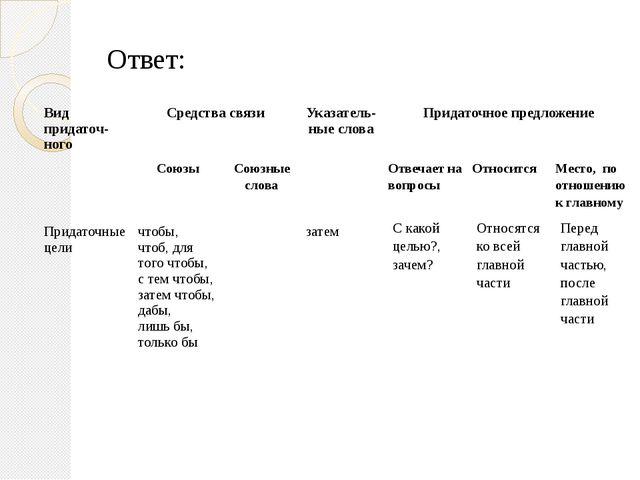 Ответ: Видпридаточ-ного Средства связи Указатель-ныеслова Придаточное предлож...