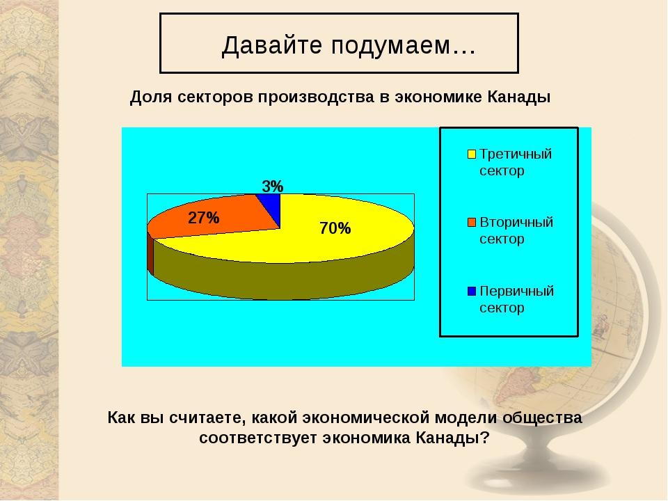 Давайте подумаем… 70% 27% 3% Доля секторов производства в экономике Канады К...