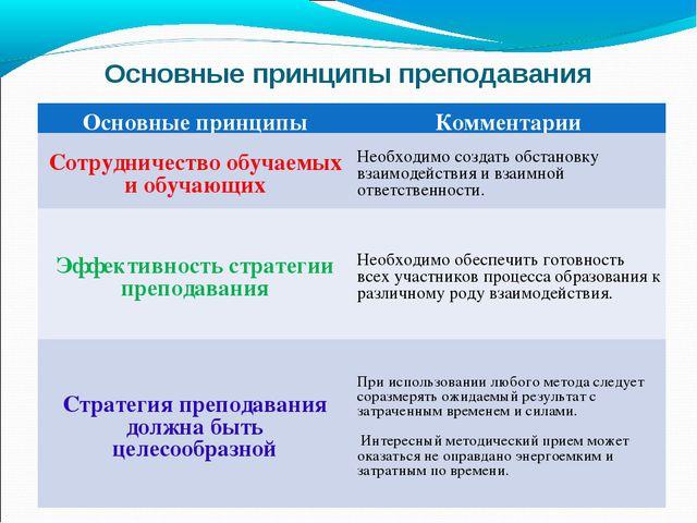 Основные принципы преподавания Основные принципыКомментарии Сотрудничество о...