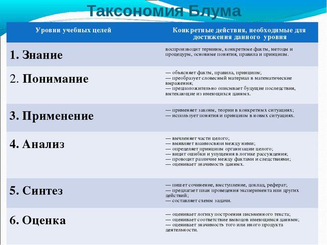 Таксономия Блума Уровни учебных целейКонкретные действия, необходимые для д...