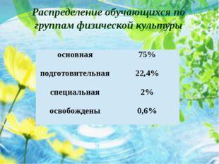 Распределение обучающихся по группам физической культуры основная 75% подгото