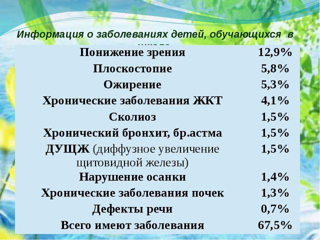 Информация о заболеваниях детей, обучающихся в школе. Понижение зрения 12,9%...